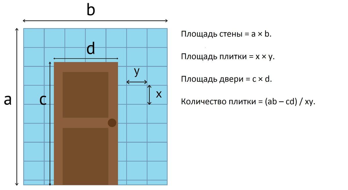 Как рассчитать площадь комнаты - формулы и способы расчета