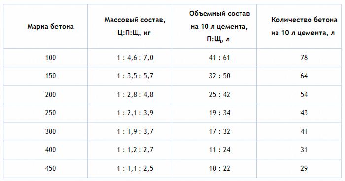 Как создать качественные бетонные смеси: таблица пропорции бетона на 1м3
