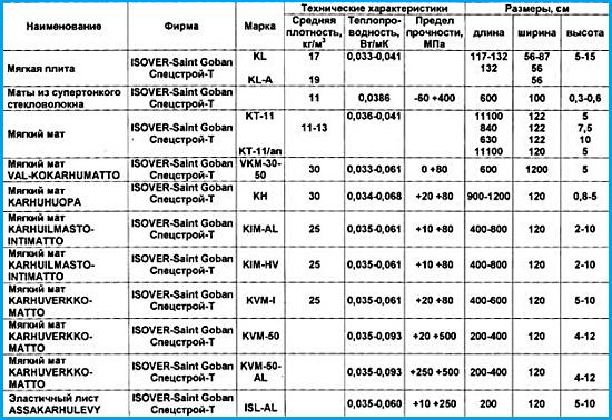 Утеплитель изовер: технические характеристики и обзор популярных марок