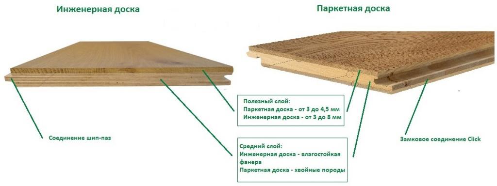 Паркетная доска: плюсы и минусы, сравнительная характеристика с ламинатом