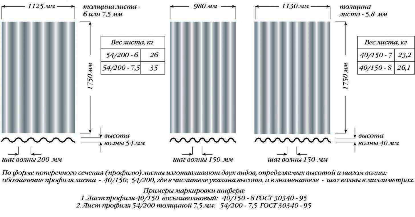 Сколько весит шифер: волновой и плоский?