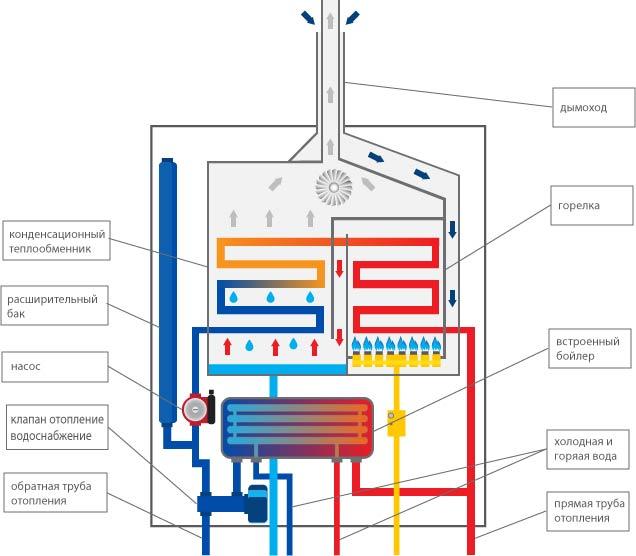 Изучаем газовый конденсационный котел — принцип работы и устройство
