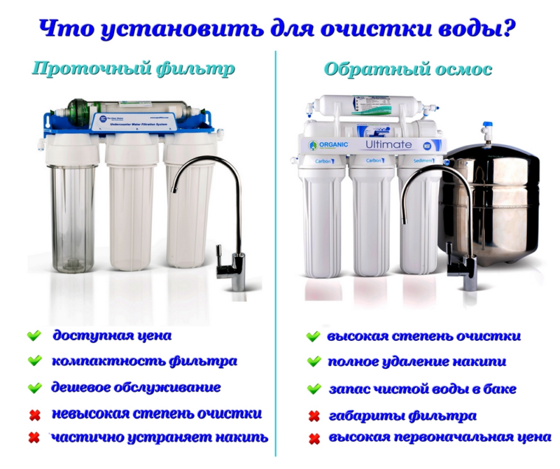 Какую систему очистки воды выбрать для квартиры?