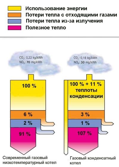 Конденсационные газовые котлы плюсы и минусы | котлы hortek