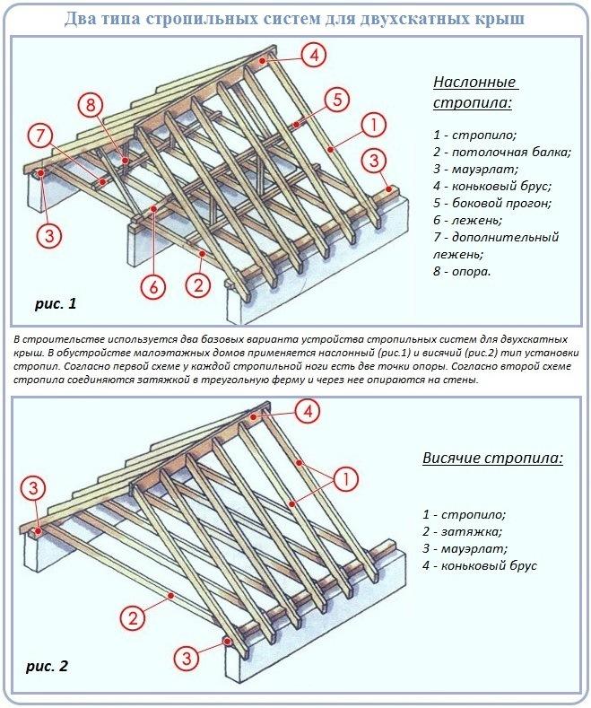 Конструкция крыш — стропильные системы и их строительство