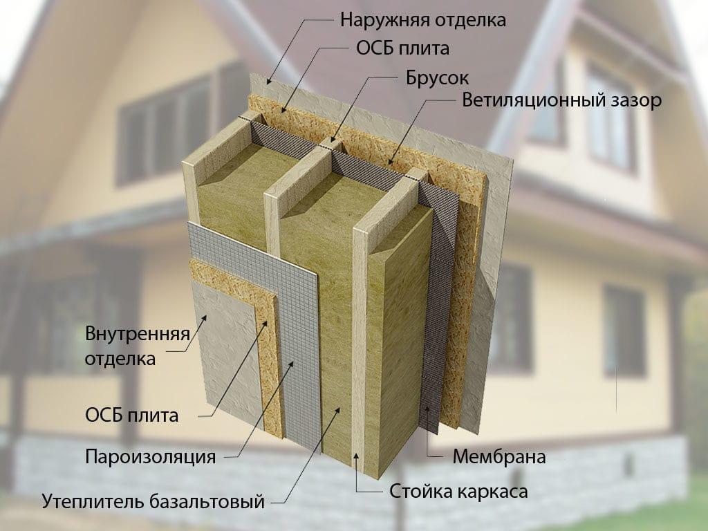 Утепление каркасного дома (74 фото): какой утеплитель для стен лучше, как выполнить все работы своими руками, пошаговая инструкция и схема обшивки минеральной ватой и керамзитом