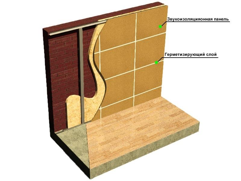 Шумоизоляция стен в деревянном доме: разнообразие материалов и советы по монтажу