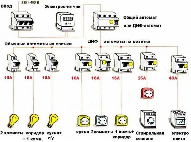 Разновидности и размеры кабель-каналов