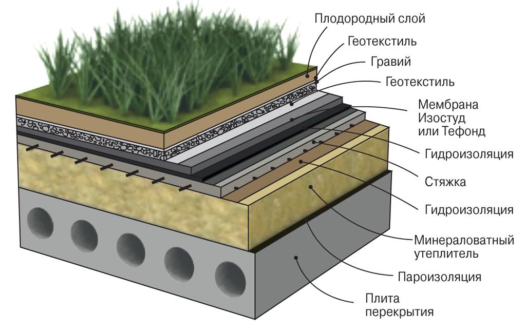 Эксплуатируемая кровля (54 фото): что это такое, конструкция и устройство гидроизоляции крыш, толщина пирога, проекты домов с плоской кровлей