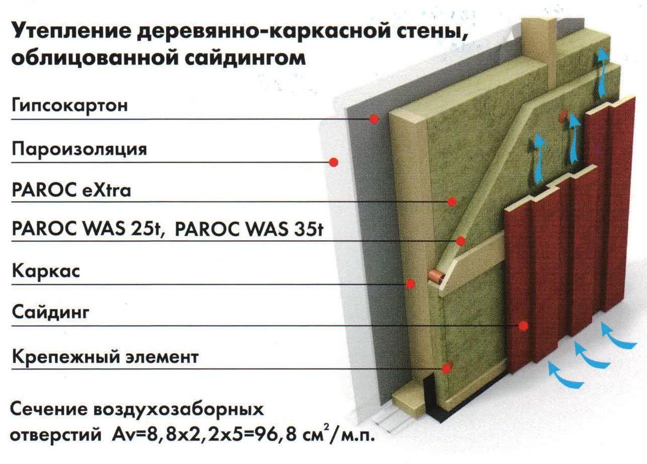 Производство утеплителя (минеральной ваты) — технология