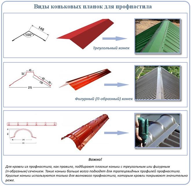 Размеры и расчет листов металлочерепицы: правила и примеры