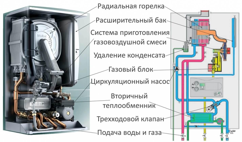 Конденсационный котел – лучшее решение для отопления частного дома