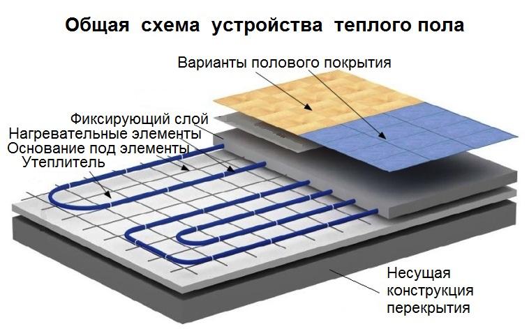 Какой теплый пол можно стелить под плитку?