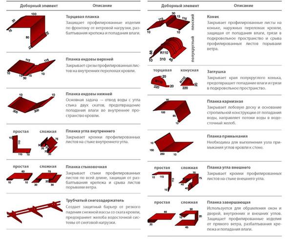 Тонкости выбора кровли из металлочерепицы. размеры и характеристики листа. монтаж. фото материала на крышах домов.